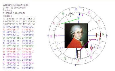 Art & Astrology: Astrology chart Wolfgang Amadeus Mozart