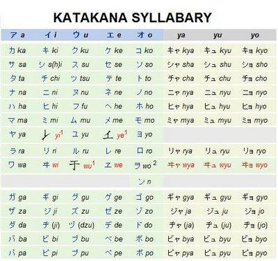 Katakana writing system in Japanese and interesting