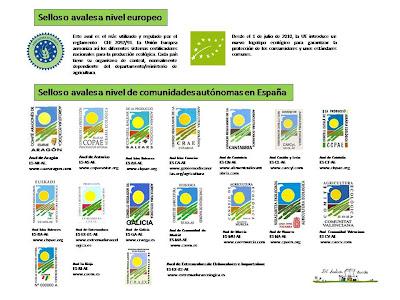 avales o sellos ecologicos de españa