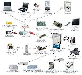 Computo Venta Y Soporte Tecnico Computo Hardware Softwares