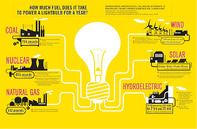 Alternate energy sources - The Controversial Sustainable