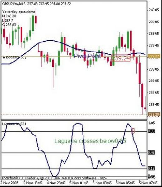 Forex Laguerre Rsi And Filter Line Custom Mt4 Indicators