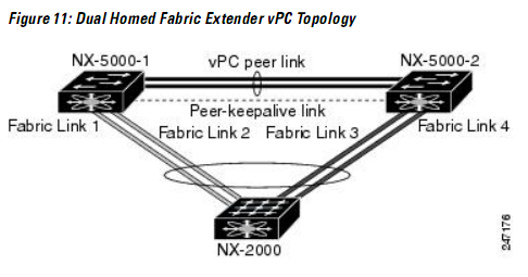 Howfunky com: Cisco Nexus 5k and 2148t caveats
