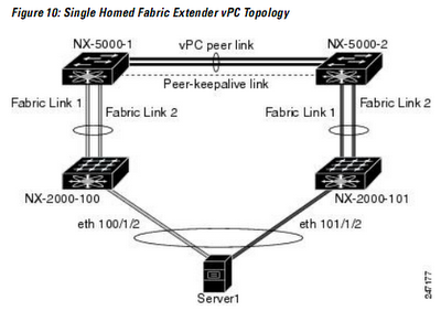 Howfunky.com: Cisco Nexus 5k and 2148t caveats