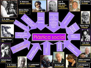 Influencias de la plástica social-comunitaria con protagonismo infantil