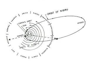 nibiru, pianeta x, orbita