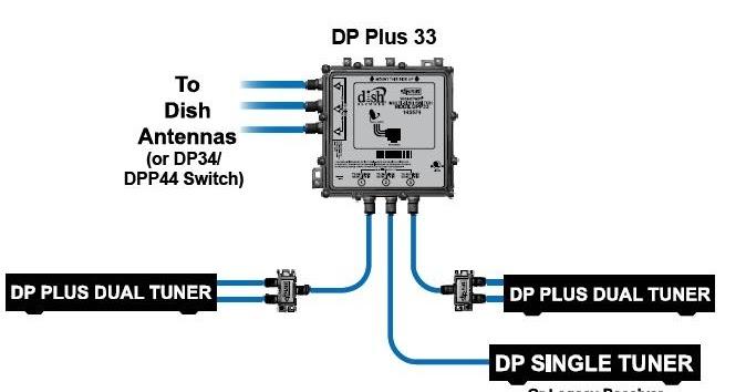 Tecnico Satelite Puerto Rico: Como Instalar un DPP33