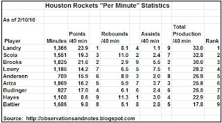 Houston Rockets Per Minute Statistics