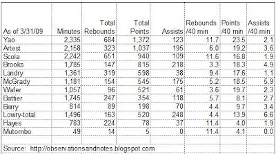 Houston Rockets statistics (points, rebounds & assists per minute