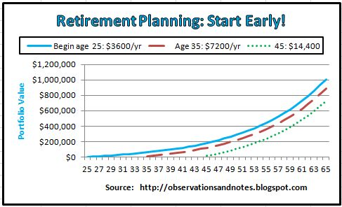 Start saving for retirement when young: compound interest