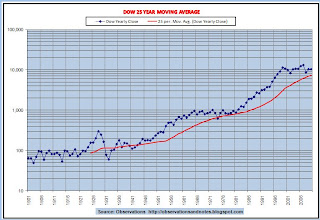Graph of stock market 25-year moving average