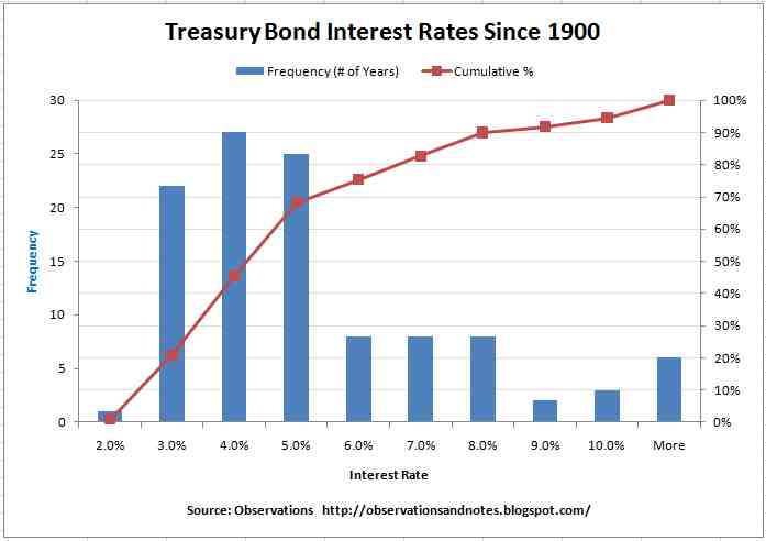 Frequency histogram of year treasury note interest rates yields for years also observations analyzing bond rate history since rh observationsandnotesspot