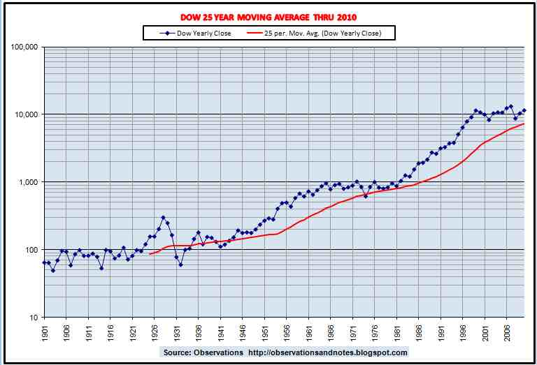 Long Term 100 Year Stock Market Dow History Trend Chart Moving