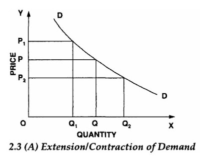 Extension Contraction Of Demand