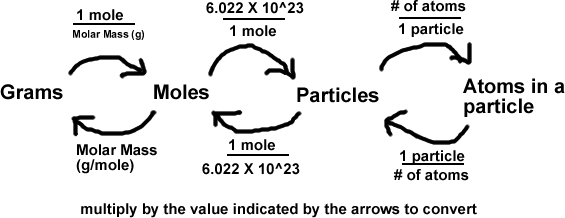 Can someone help me with mole conversions? (10th grade