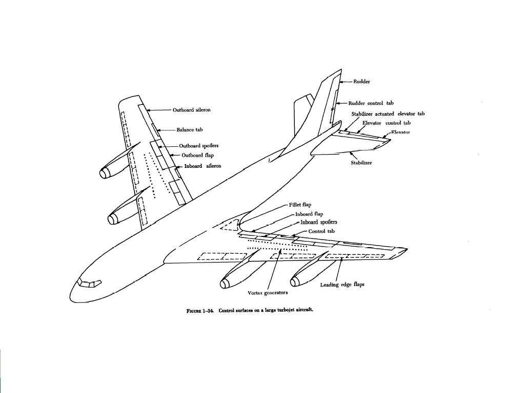 Airplane Parts Identification And Functions