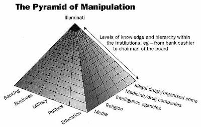 http://4.bp.blogspot.com/_iNRpcM4B4e0/TULckqE9inI/AAAAAAAAATo/H-xZB6HJOh8/s400/pyramid_manipulation.jpg