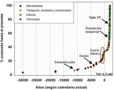 El avance exponencial del conocimiento humano a lo largo de la historia -  TodoInteresante