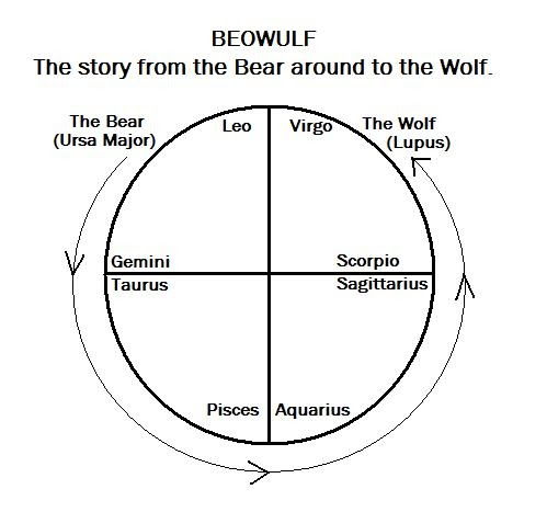 Return of the Sphinx: Beowulf and the Sky