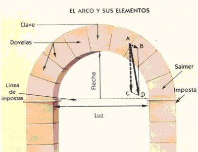 [arco+de+medio+punto.jpg]