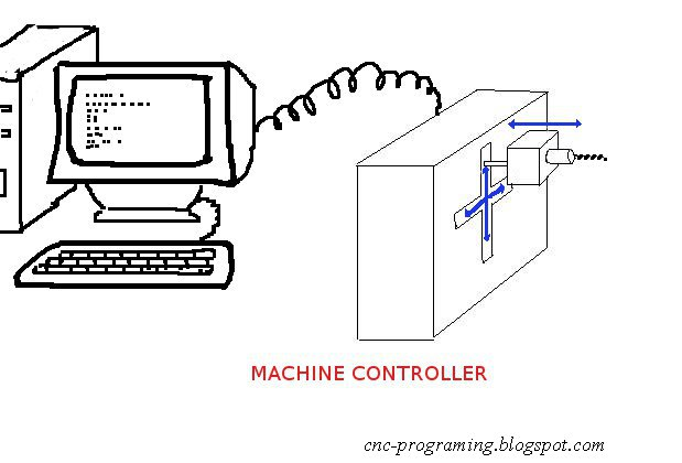 Motor Control Comments Off On Stepper Motor Control No