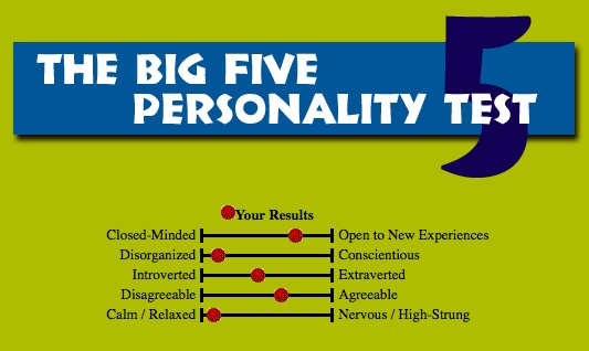 A narrative of my score on the big 5 theory of personality