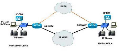 Ibnupratama kualitas layanan voip jaringan ip sendiri adalah suatu jaringn komunikasi data yang berbasis packet switch diagram voip ccuart Choice Image