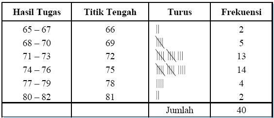 Statistika Contoh Tabel Distribusi Frekuensi