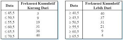 tabel distribusi frek. kumulatif lebih dari dan kurang dari