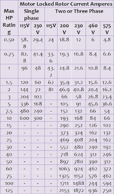 motor amp chart 3 phase impremedia net franklin 3 wire wiring diagram #14