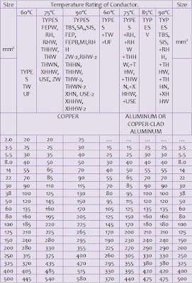 Awg ampacity table pdf for Standard electrical service sizes