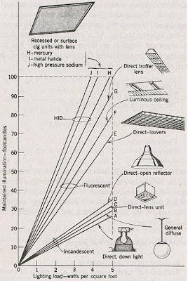 Electrical Design 1: ILLUMINATION CALCULATION AND DESIGN