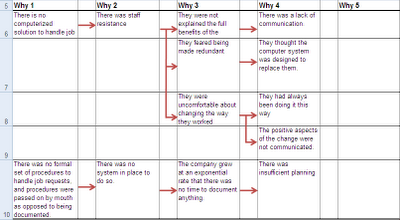 Worksheet 5 Whys Worksheet 5 whys analysis using an excel spreadsheet table karn g bulsuk this set of are becoming more involved but not difficult as the same basic principles still apply she asks