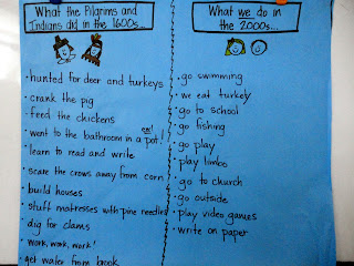 1000+ images about Early Childhood Science and Social ... |Thanksgiving Comparing Now And Then