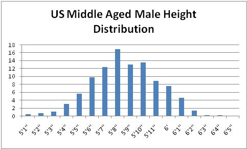 What is the average height for an american man