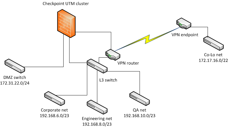 Rivald S Blog Checkpoint Utm Firewall Clusters Part 2
