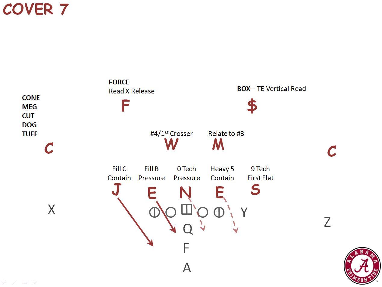 5 3 defense diagram mower ignition switch wiring cripes get back to fundamentals nick saban split