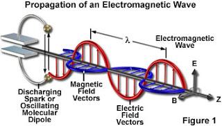 Gelombang elektromagnetik dari sumber aliran listrik