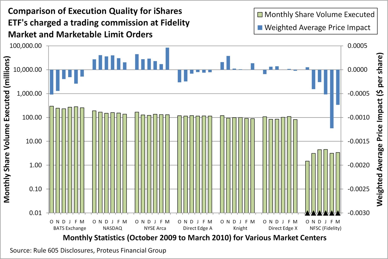 Fundometry: Fidelity Customers and iShares ETF's: the Impact of Commission-Free Trades