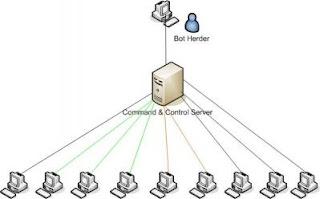 Blaze's Security Blog: The Botnet Wars: a Q&A