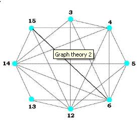 Online Math Lesson plans: GRAPH THEORY