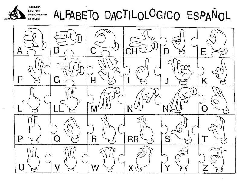 Baúl de Logopedia y Atención Temprana: Alfabeto Dactilológico