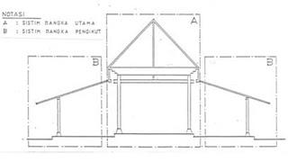 Image Result For Desain Ventilasi