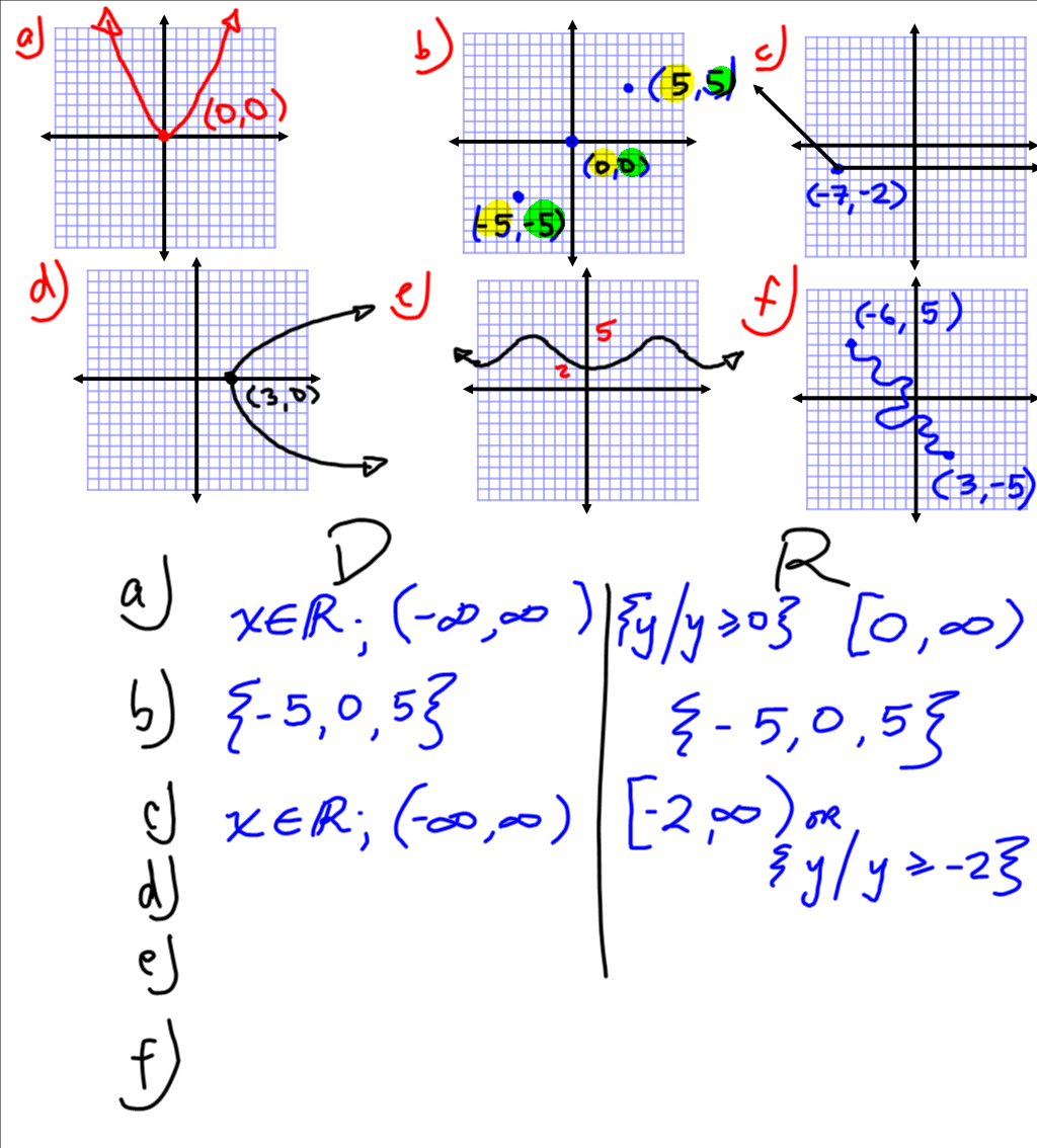 Grade 10 Foundations Of Applied Amp Precalculus Domain And