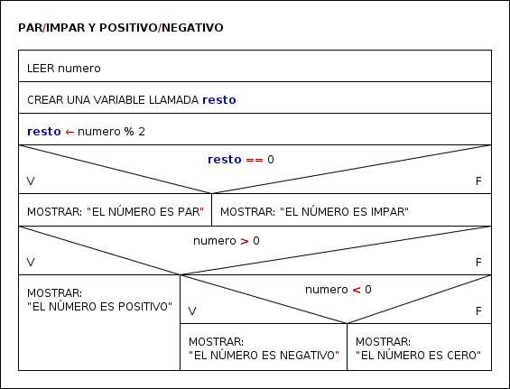 Mi cuaderno de programación: Diagrama de NassiShneiderman