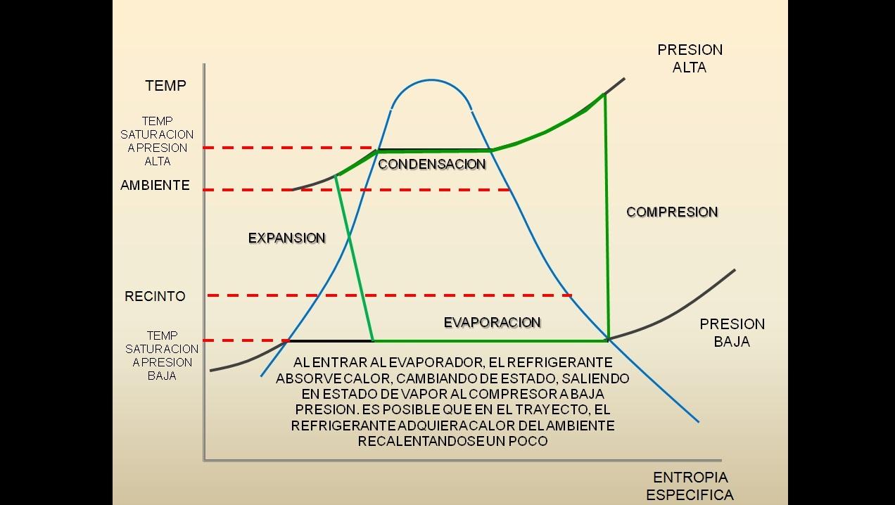 Ciclo Basico Teorico De Refrigeracion Manuales De