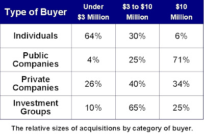 Who Are The Buyers For Privately-Held Companies