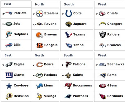 TopOveralls: NFL Standings - news and photos