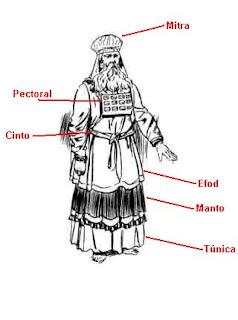 Vestidura Sacerdotal, El Pectoral, El Cinto, El Manto y La Mitra