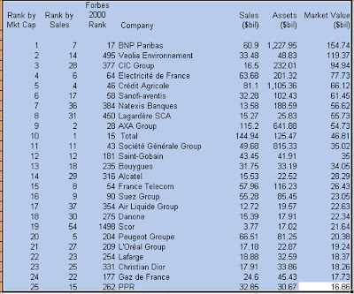 France Top 25 By Market Capitalization End 2007
